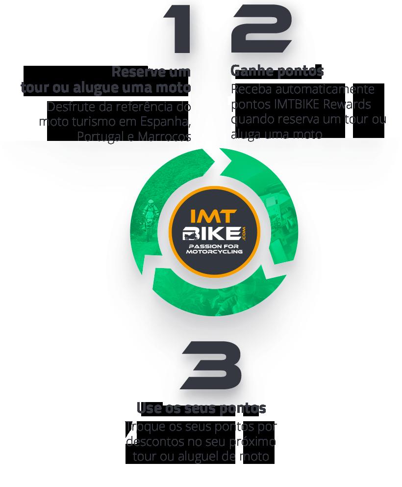imtbike-rewards-full